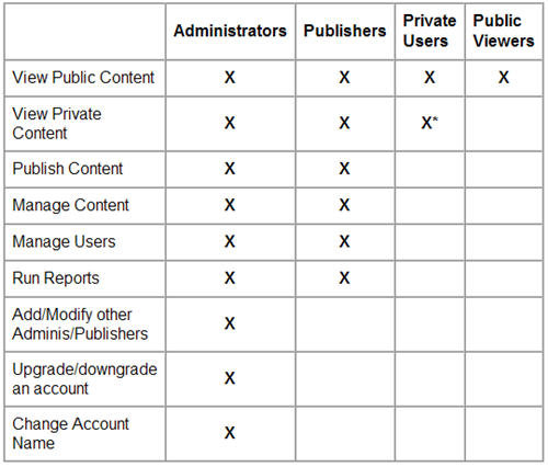 Articulate Online people comparison chart - Administrators Publishers Private Users Public Viewers permissions