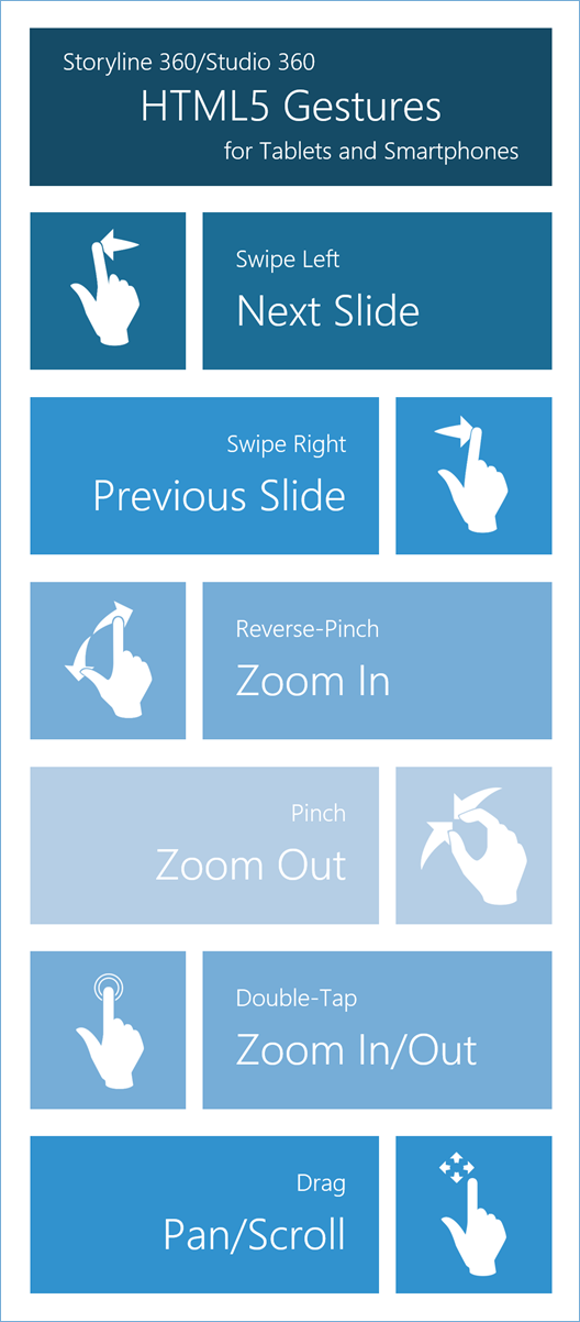 Storyline 360 and Studio 360: HTML5 Gestures for Tablets and Smartphones
